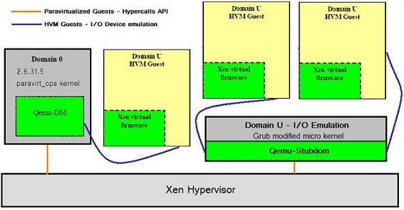 Xen Source Development Blog - 2Virt blog